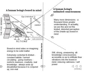 Mind Universal map